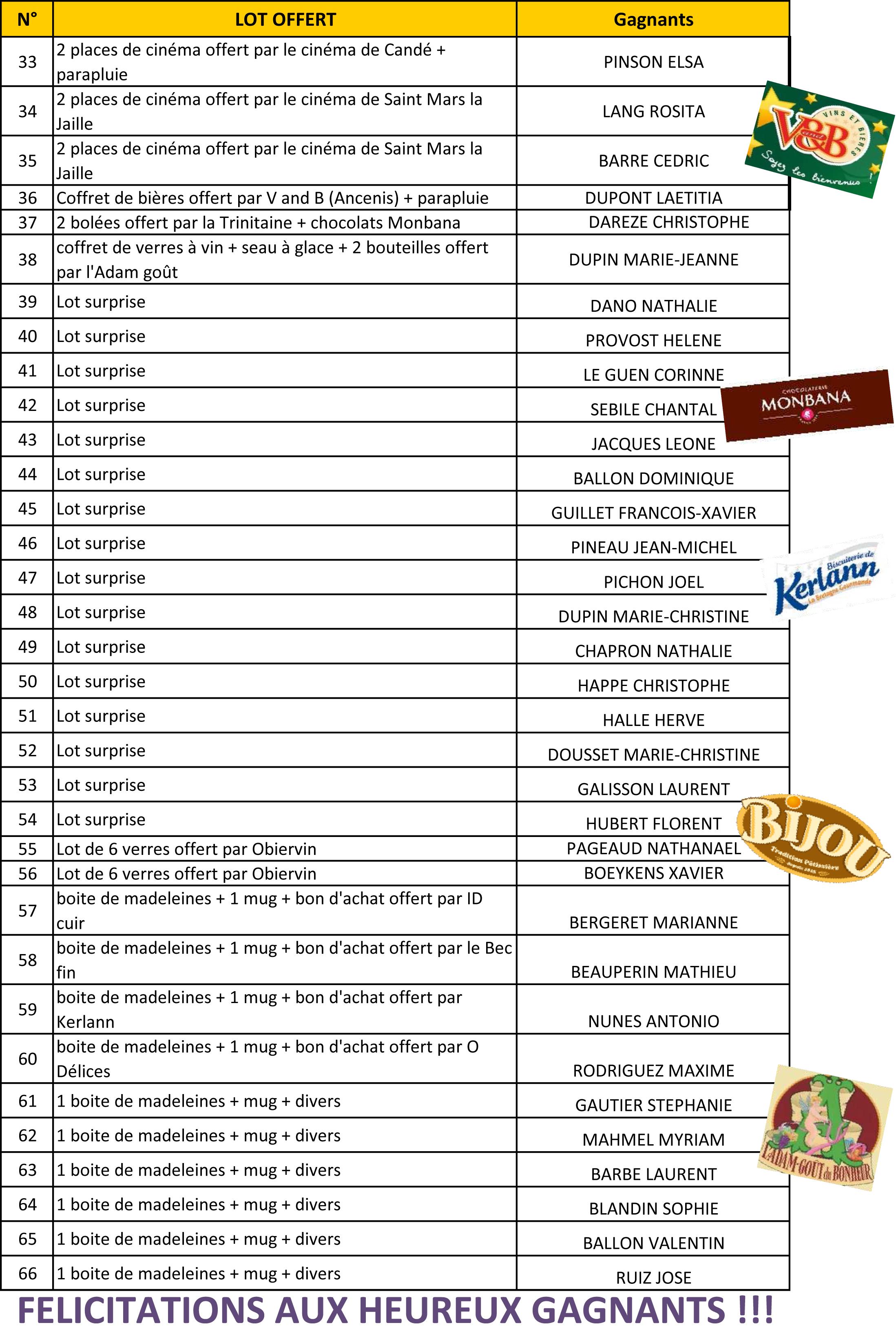 liste des gagnants